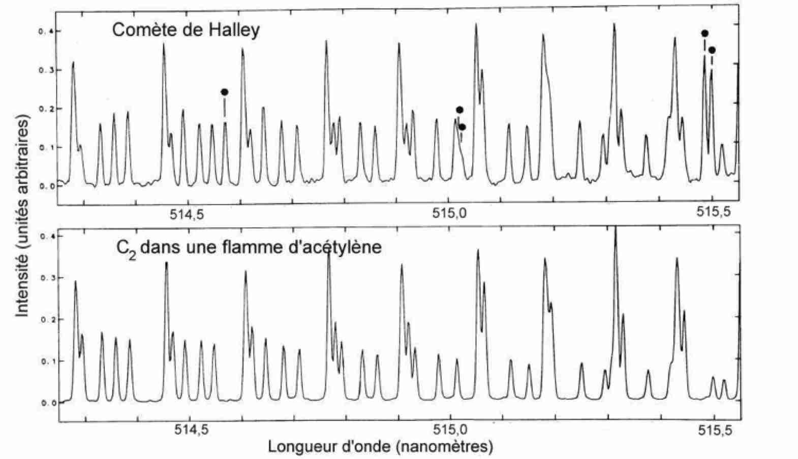 Le spectre des comètes - 4