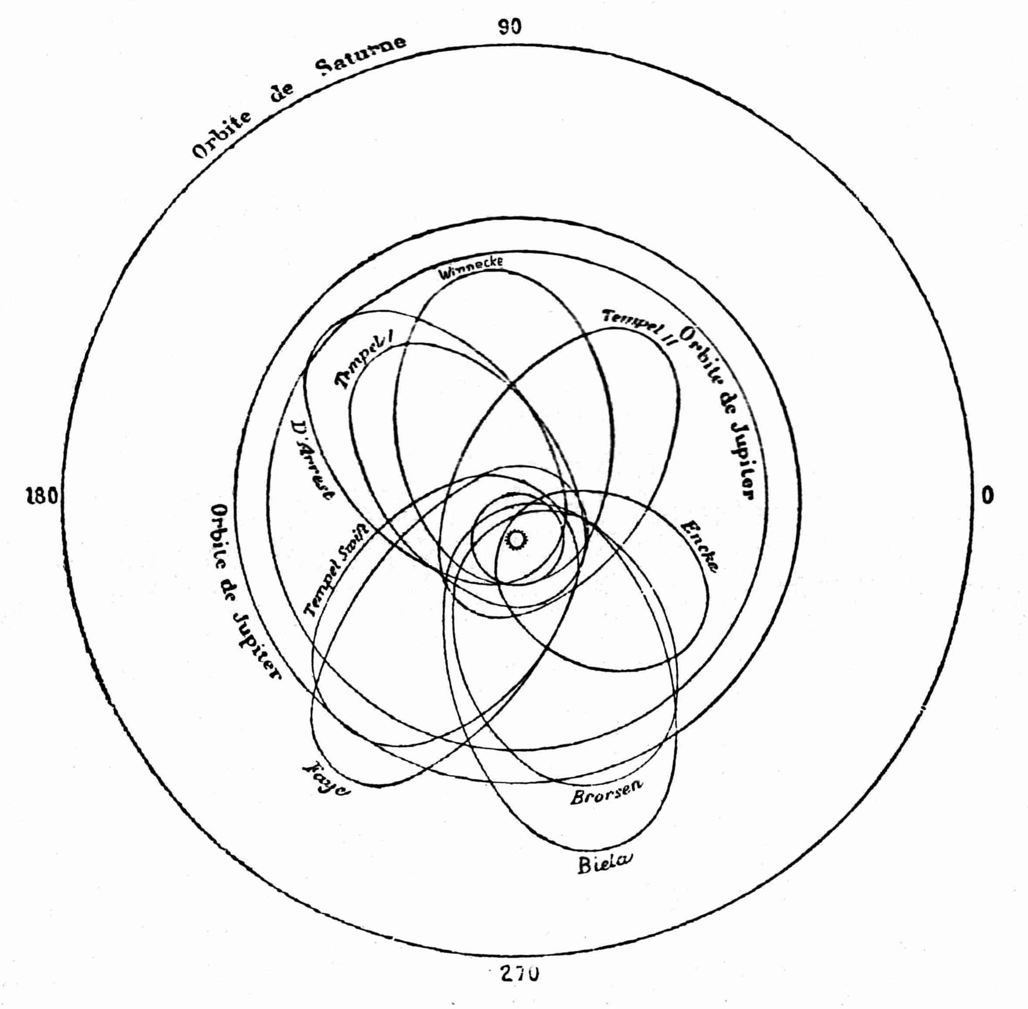 D'où viennent les comètes - 4