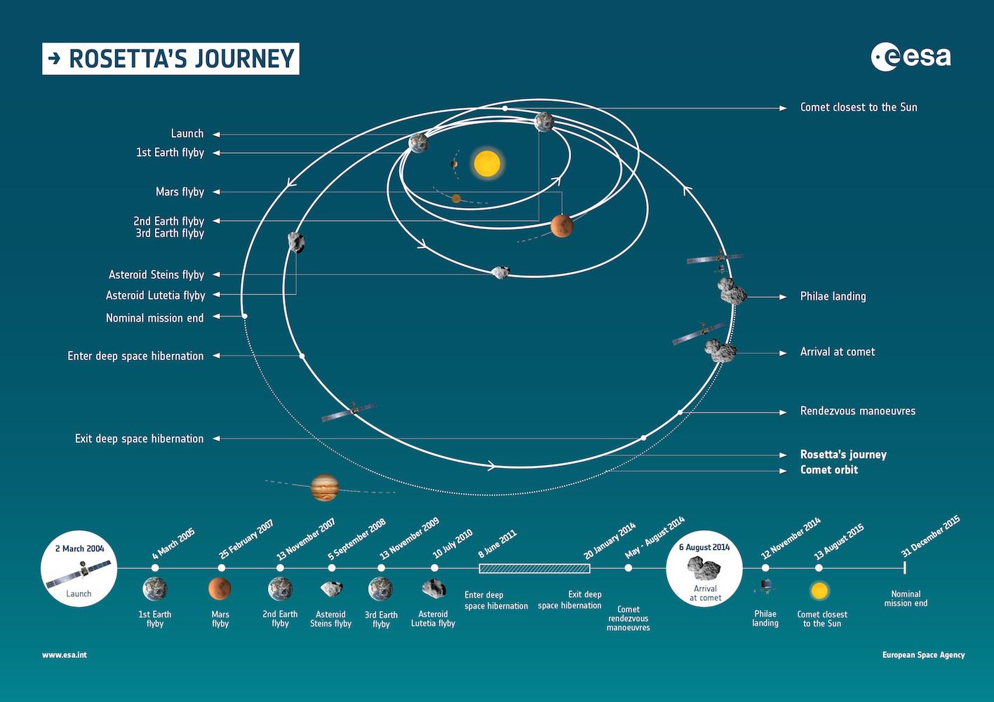 L'incroyable périple de la sonde Rosetta - 2