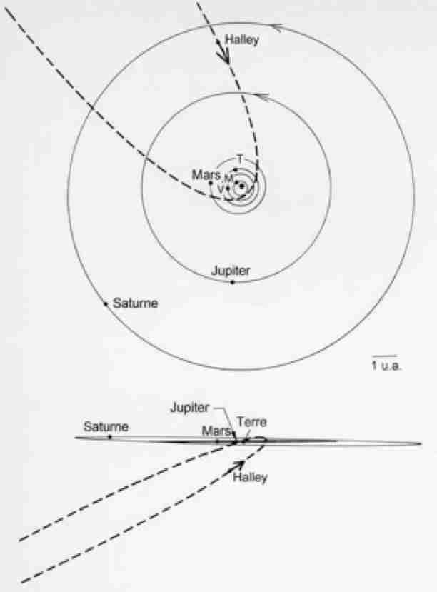 Près de la Comète de Halley - 2