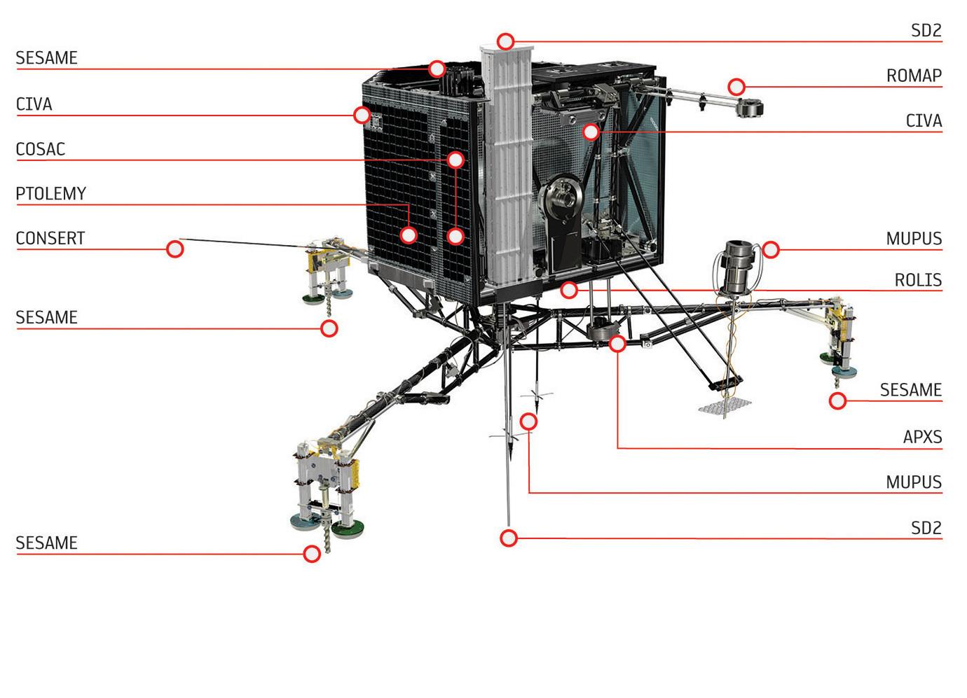 L'atterrisseur Philae - 1