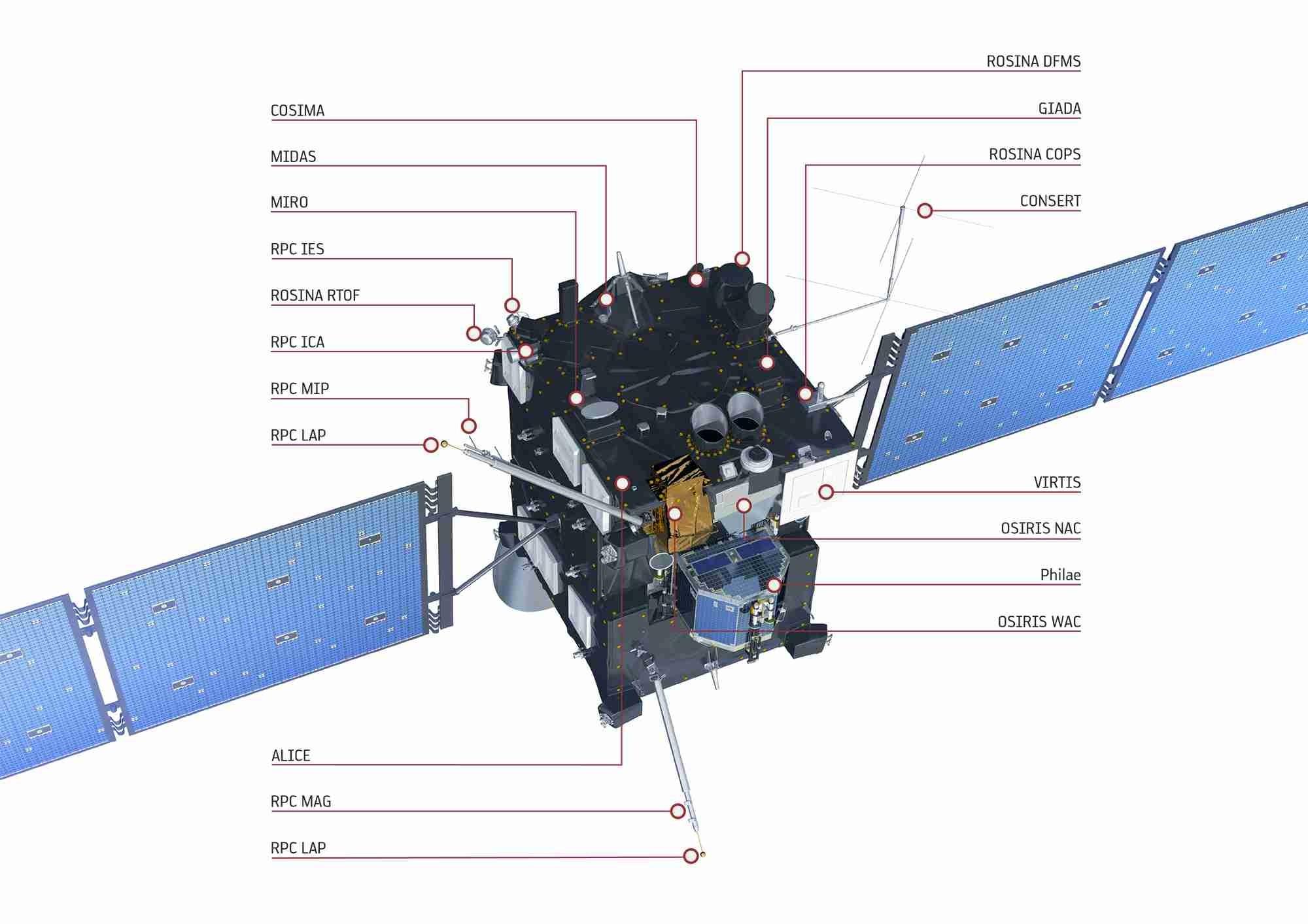 Les instruments de Rosetta - 1
